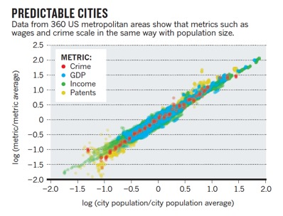 predictable cities