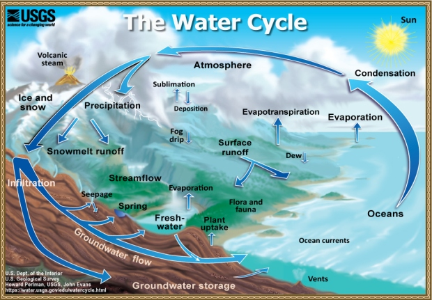 FIg 3_watercycle-usgs-screen (2)
